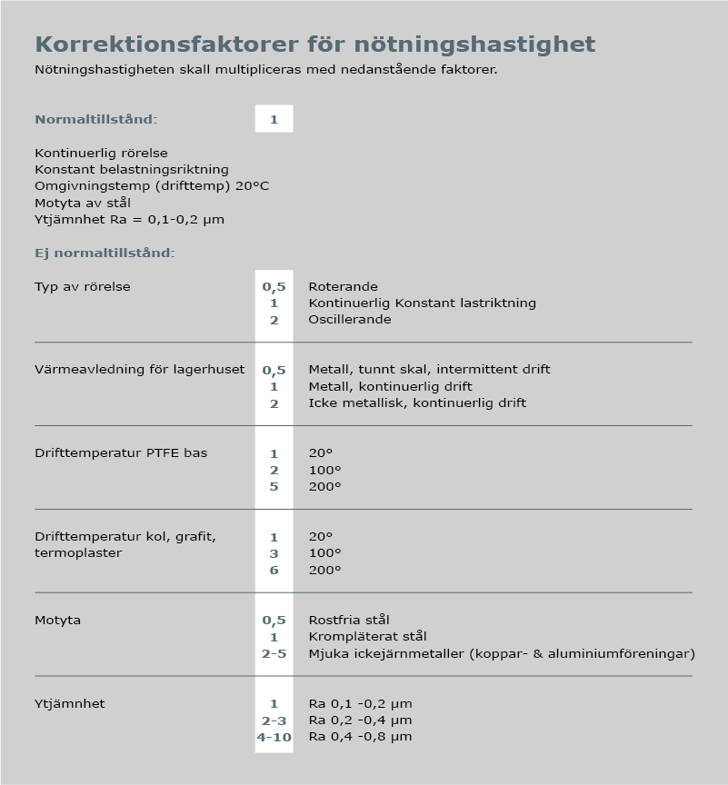 Nötning och livslängd, illustration av korrektionsfaktorer för nötningshastighet.