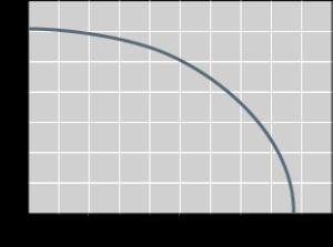 Last och lagertryck, en illustration av PV-talet.