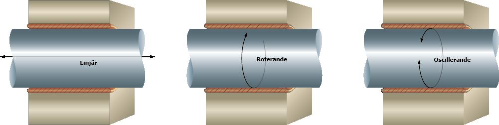 Rörelse och yta, linjära, roterande och oscillerande axlar.