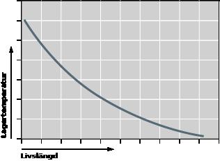 Temperatur och livslängd för lager, en illustration.